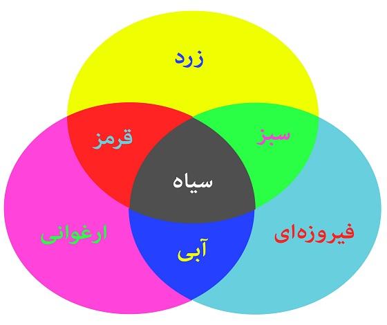 ترکیبات اصلی رنگ