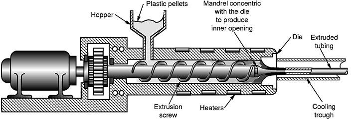 دستگاههای اکستروژن پلاستیک چه طور کار میکنند؟